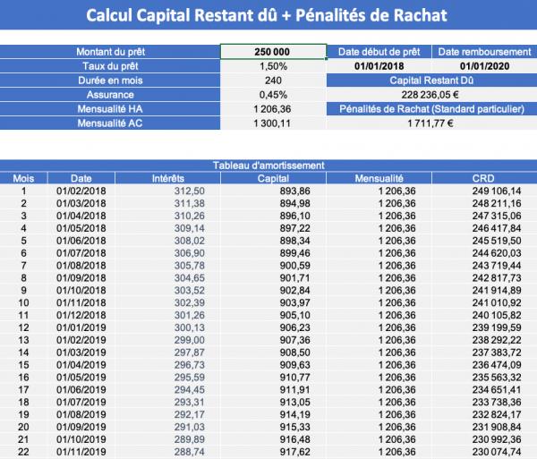 Calcul Pénalités de rachat et capital restant dû